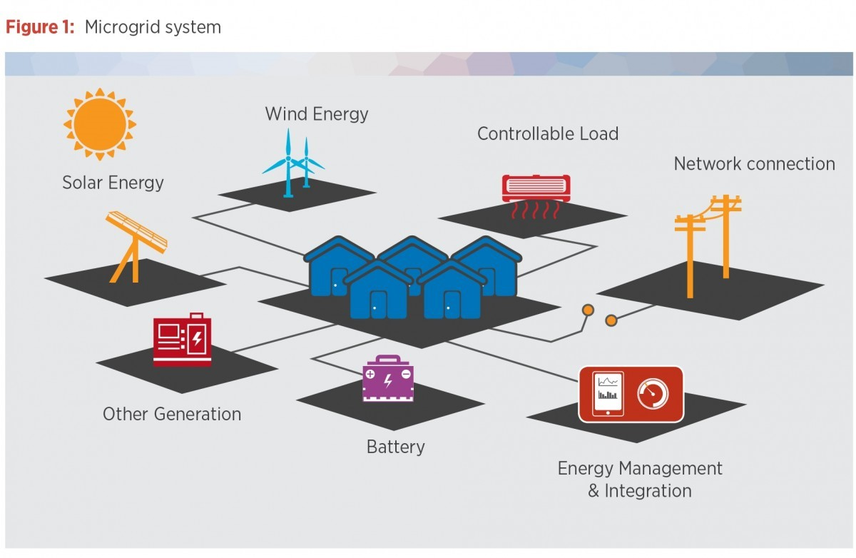 Efficient microgrid power control model